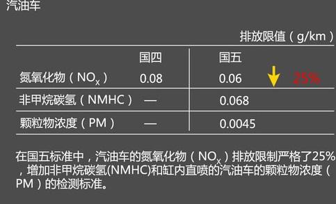国五标准对汽车尾气污染有较强的抑制作用